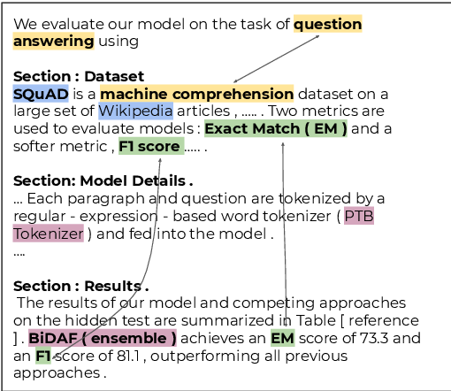 Figure 1 for SciREX: A Challenge Dataset for Document-Level Information Extraction