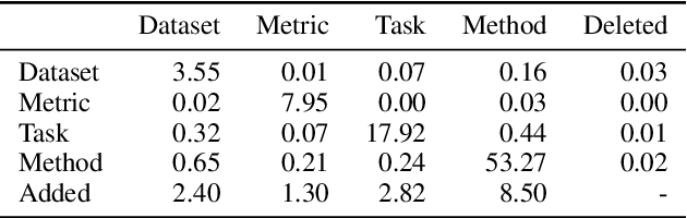 Figure 3 for SciREX: A Challenge Dataset for Document-Level Information Extraction