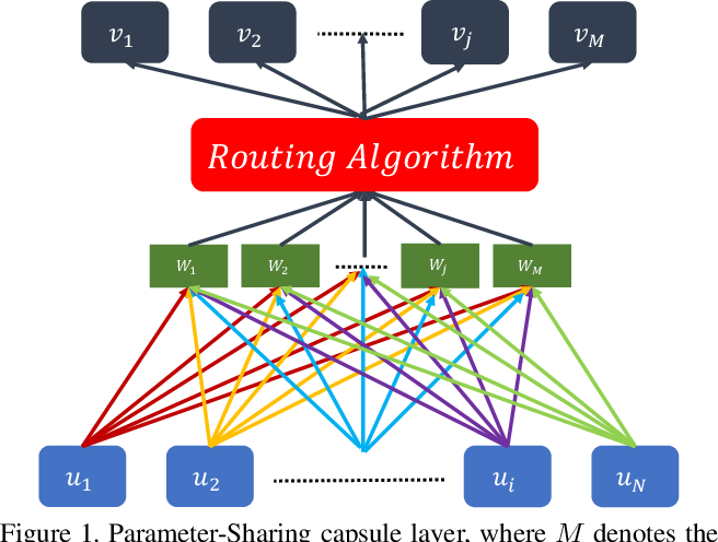 Figure 1 for Evaluating Generalization Ability of Convolutional Neural Networks and Capsule Networks for Image Classification via Top-2 Classification