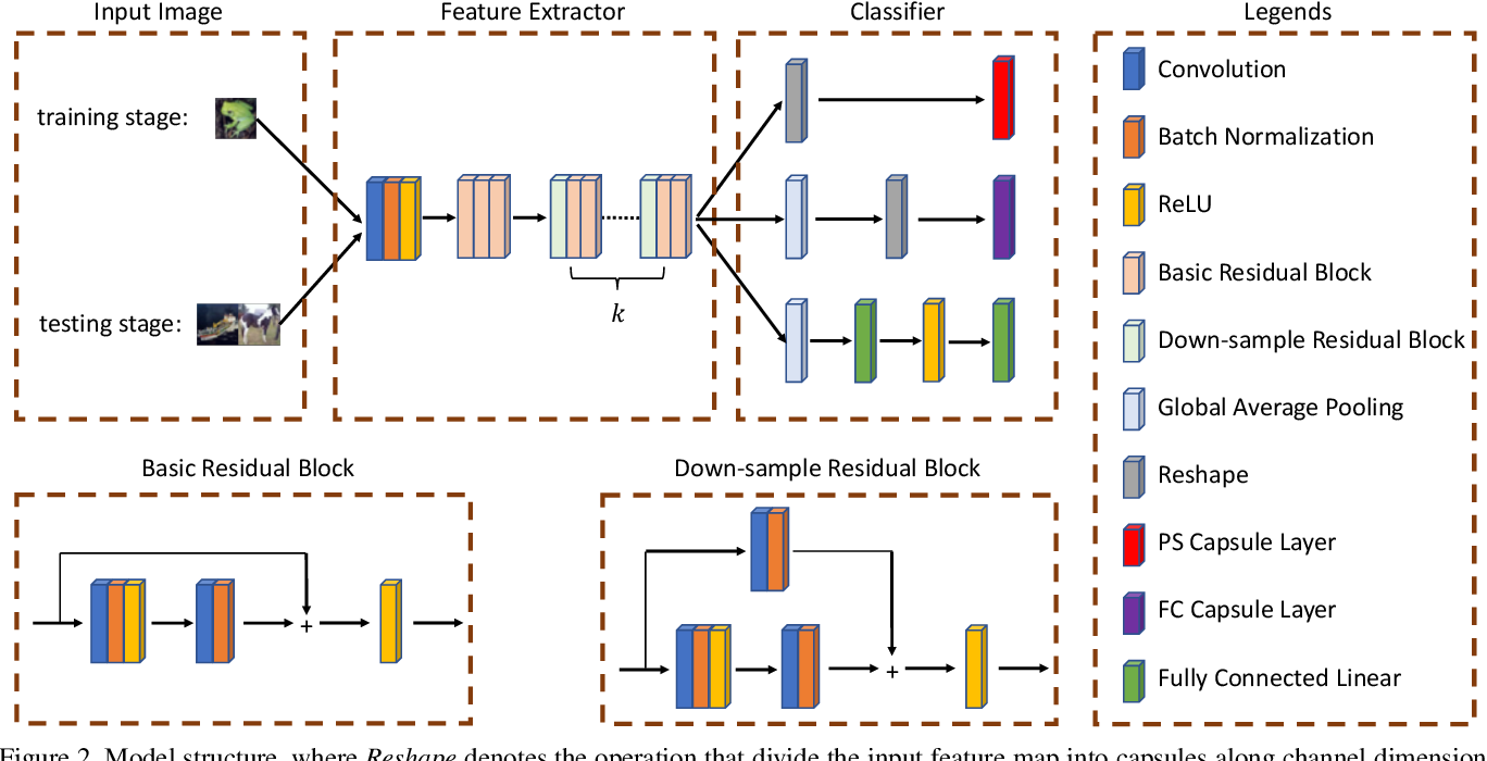 Figure 3 for Evaluating Generalization Ability of Convolutional Neural Networks and Capsule Networks for Image Classification via Top-2 Classification