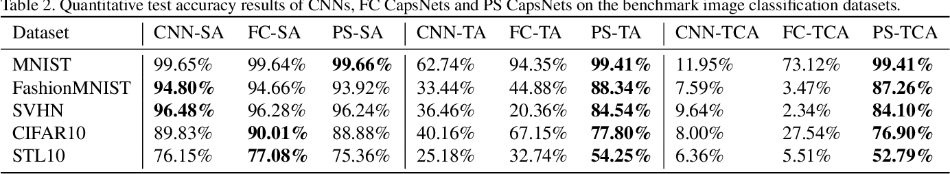 Figure 4 for Evaluating Generalization Ability of Convolutional Neural Networks and Capsule Networks for Image Classification via Top-2 Classification