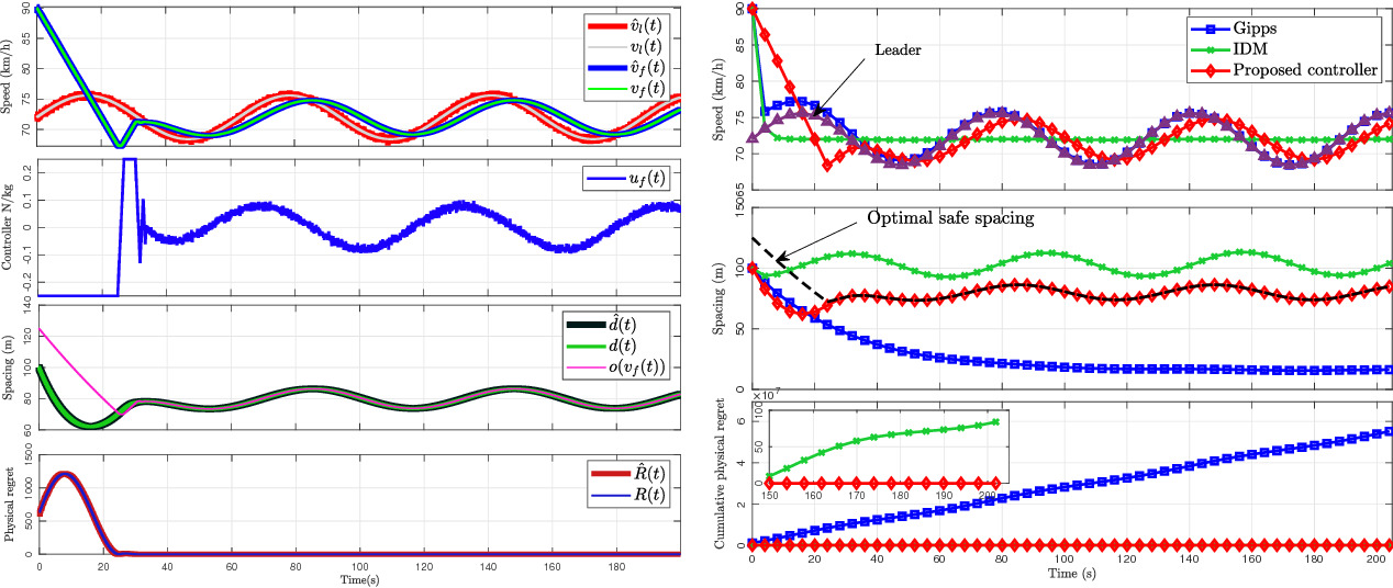 Figure 4 for Cyber-Physical Security and Safety of Autonomous Connected Vehicles: Optimal Control Meets Multi-Armed Bandit Learning