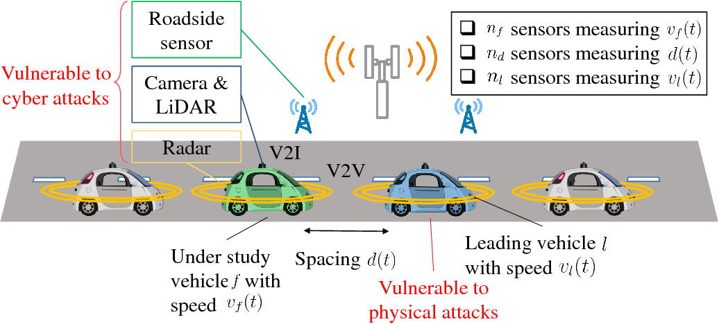 Figure 1 for Cyber-Physical Security and Safety of Autonomous Connected Vehicles: Optimal Control Meets Multi-Armed Bandit Learning