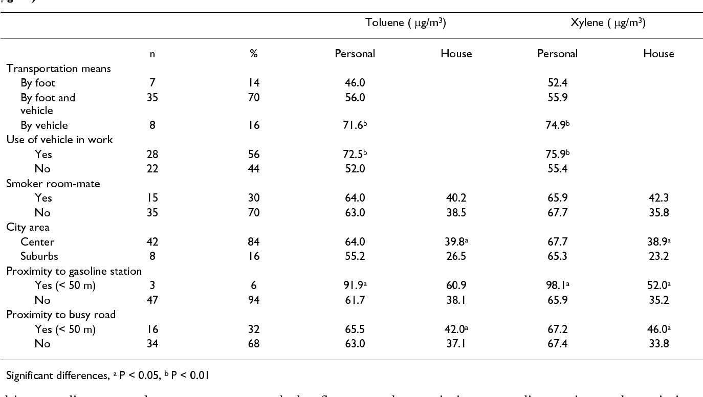 an analysis of factors that influence personal exposure to toluene rh semanticscholar org
