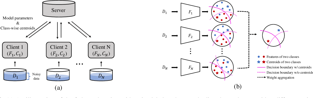 Figure 3 for Robust Federated Learning with Noisy Labels