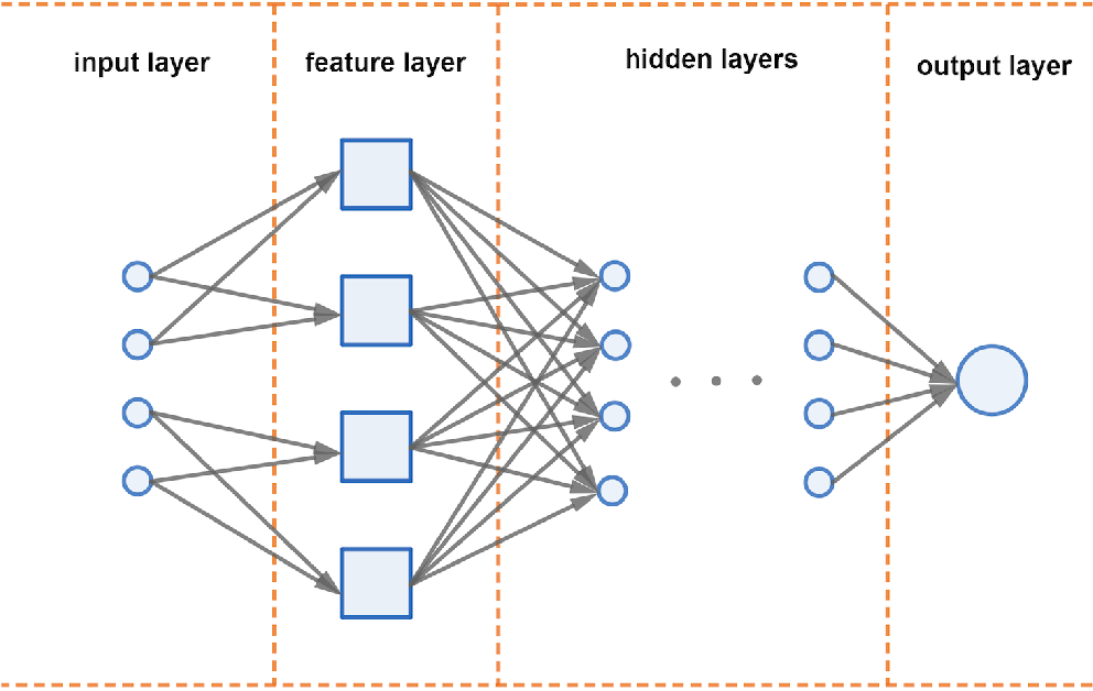 Figure 1 for Computing Committor Functions for the Study of Rare Events Using Deep Learning