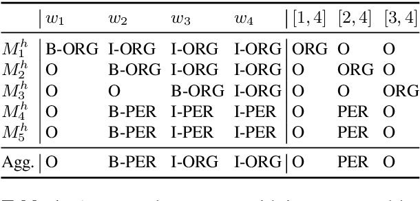Figure 2 for Multilingual NER Transfer for Low-resource Languages