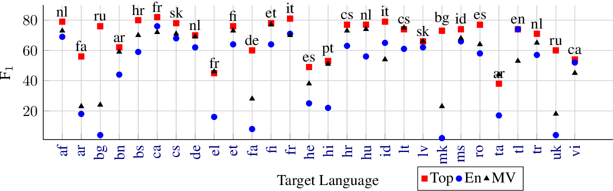 Figure 3 for Multilingual NER Transfer for Low-resource Languages