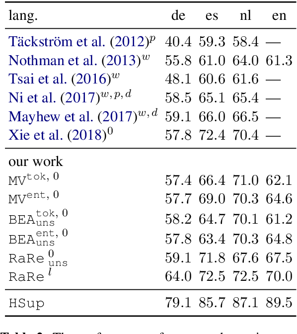 Figure 4 for Multilingual NER Transfer for Low-resource Languages