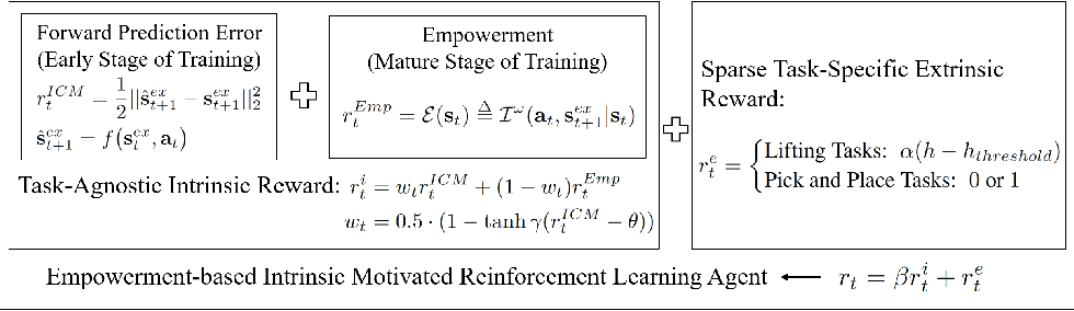 Figure 1 for An Empowerment-based Solution to Robotic Manipulation Tasks with Sparse Rewards