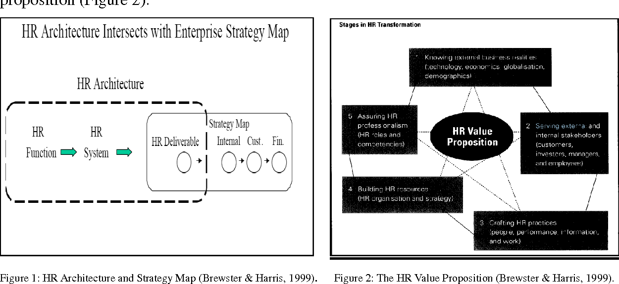 Figure 1 from human resources hr as a strategic business partner figure 1 hr architecture and strategy map brewster harris 1999 ccuart Gallery