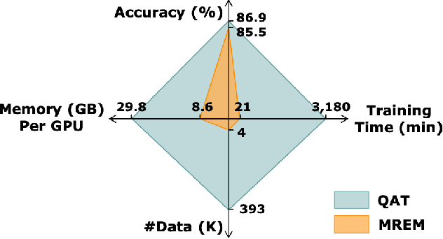 Figure 1 for Towards Efficient Post-training Quantization of Pre-trained Language Models