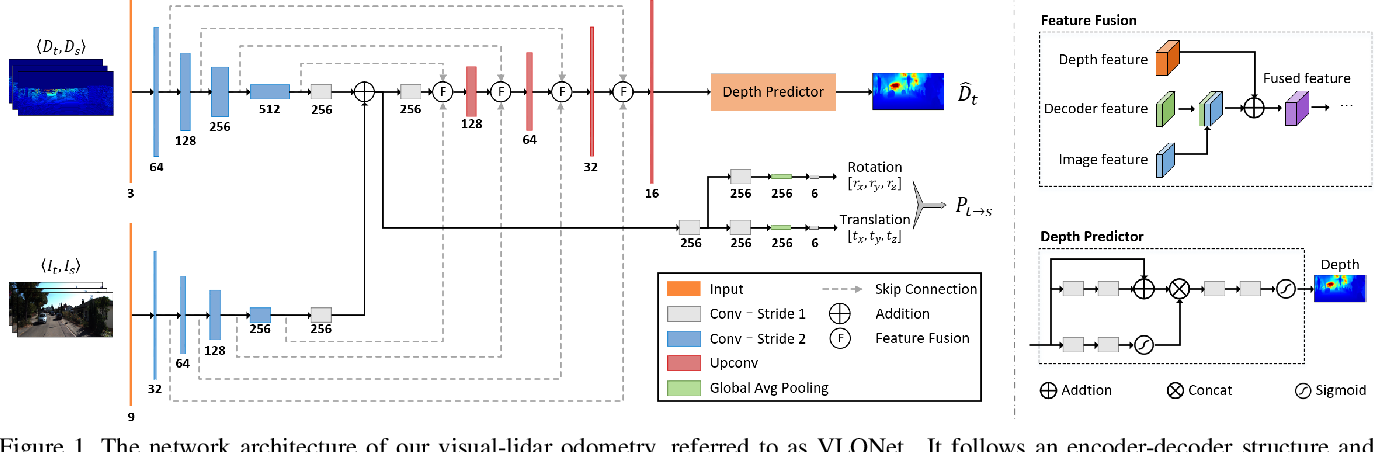 Figure 1 for Self-supervised Visual-LiDAR Odometry with Flip Consistency