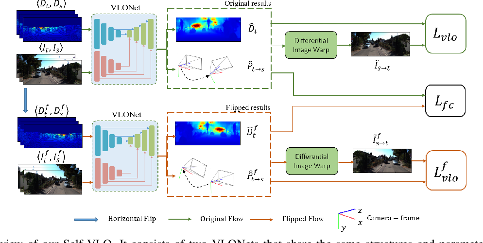 Figure 3 for Self-supervised Visual-LiDAR Odometry with Flip Consistency