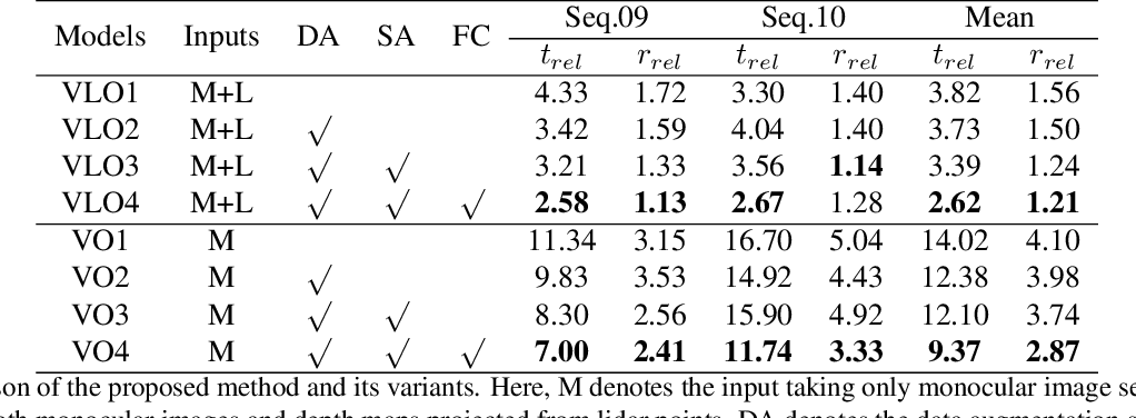 Figure 2 for Self-supervised Visual-LiDAR Odometry with Flip Consistency