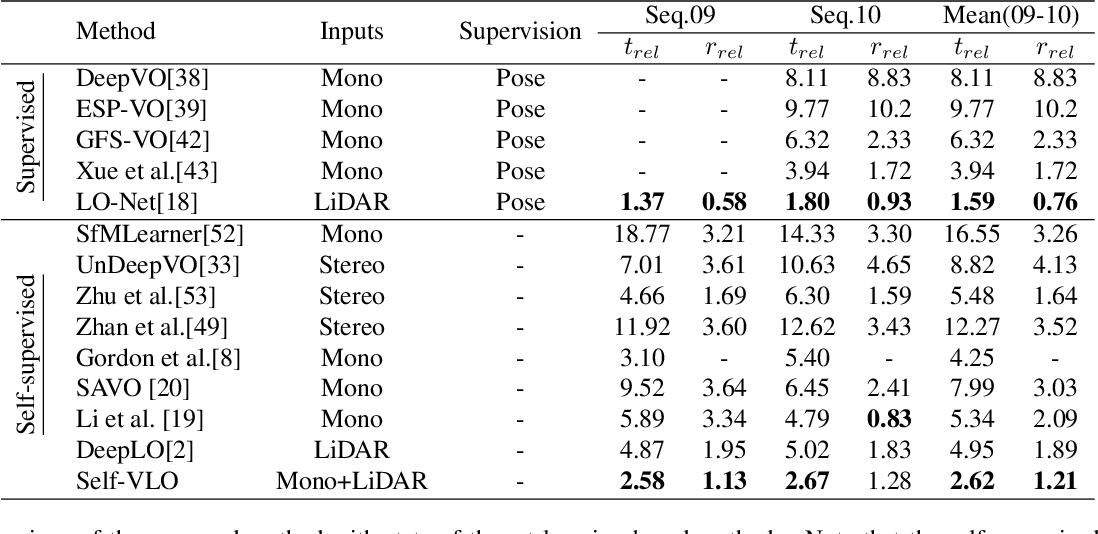 Figure 4 for Self-supervised Visual-LiDAR Odometry with Flip Consistency