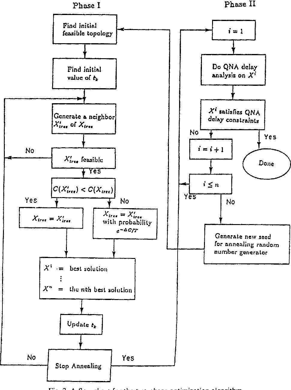 Optimal design of LAN-WAN internetworks: An approach using simulated ...