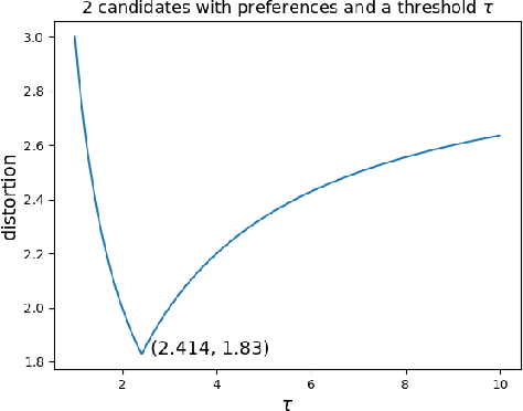 Figure 2 for Awareness of Voter Passion Greatly Improves the Distortion of Metric Social Choice