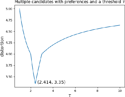 Figure 3 for Awareness of Voter Passion Greatly Improves the Distortion of Metric Social Choice