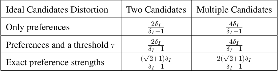 Figure 4 for Awareness of Voter Passion Greatly Improves the Distortion of Metric Social Choice