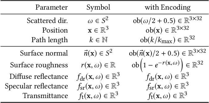 Figure 2 for Neural Control Variates