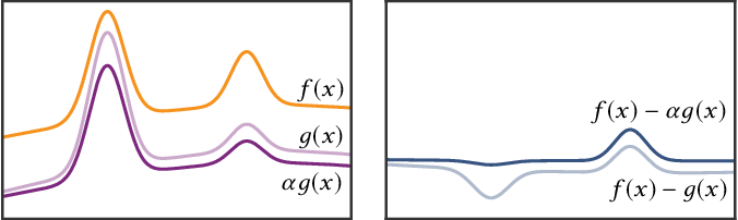 Figure 3 for Neural Control Variates