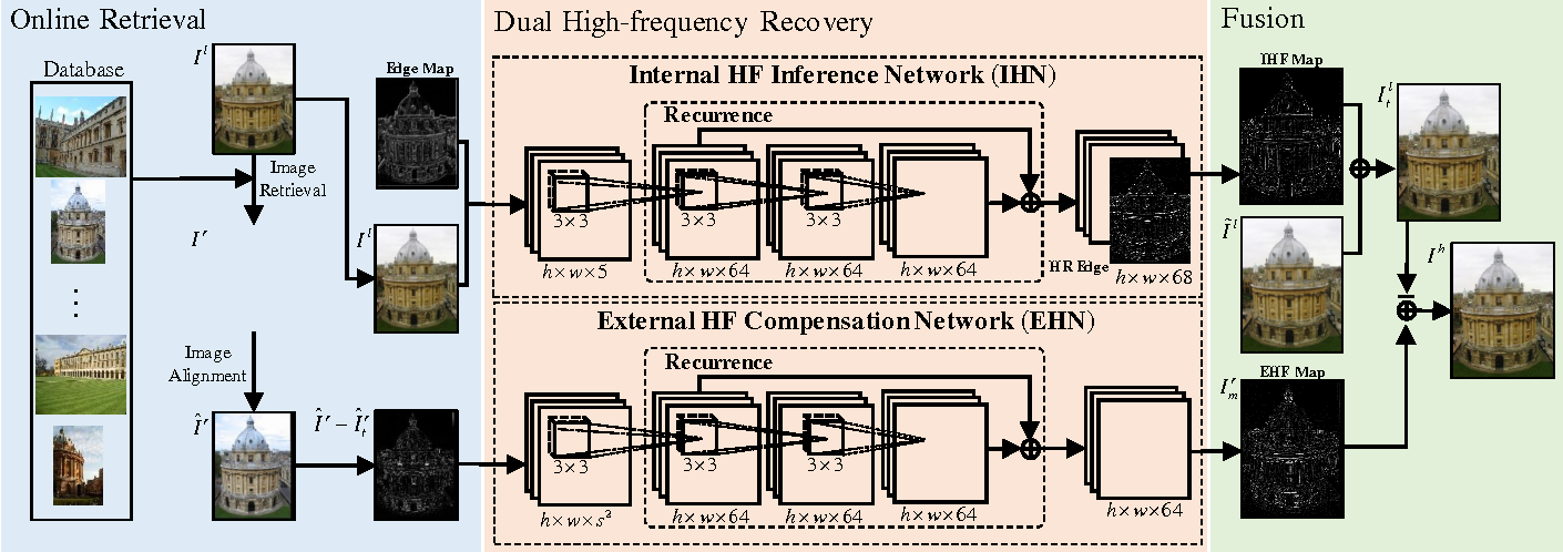 Figure 1 for Dual Recovery Network with Online Compensation for Image Super-Resolution