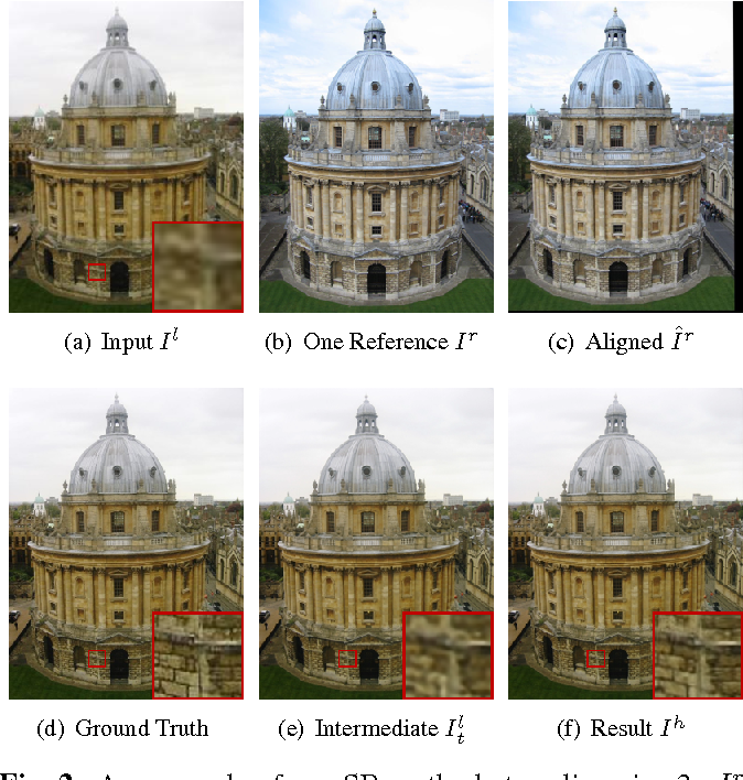Figure 3 for Dual Recovery Network with Online Compensation for Image Super-Resolution