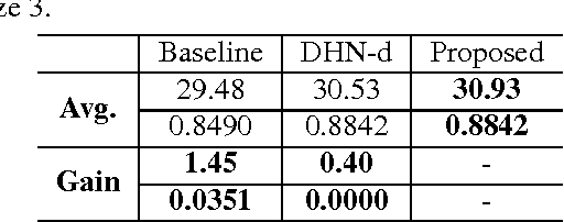 Figure 4 for Dual Recovery Network with Online Compensation for Image Super-Resolution