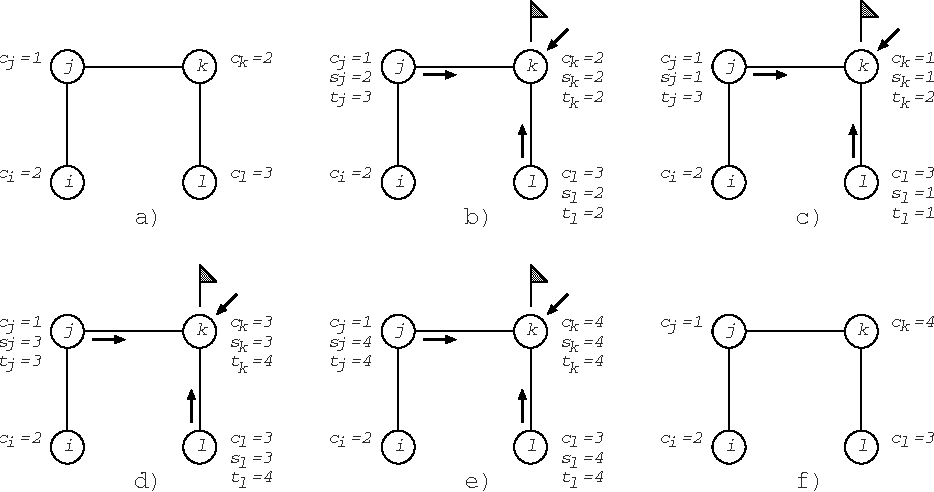 Fig. 1. A possible execution of Algorithm 1