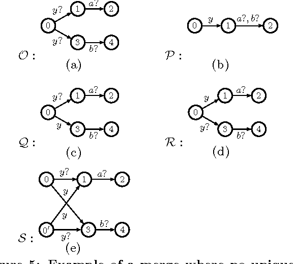 Figure 4 From On Correct And Complete Strong Merging Of Partial