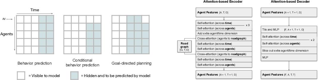 Figure 1 for Scene Transformer: A unified multi-task model for behavior prediction and planning