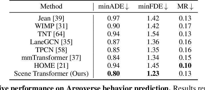 Figure 2 for Scene Transformer: A unified multi-task model for behavior prediction and planning