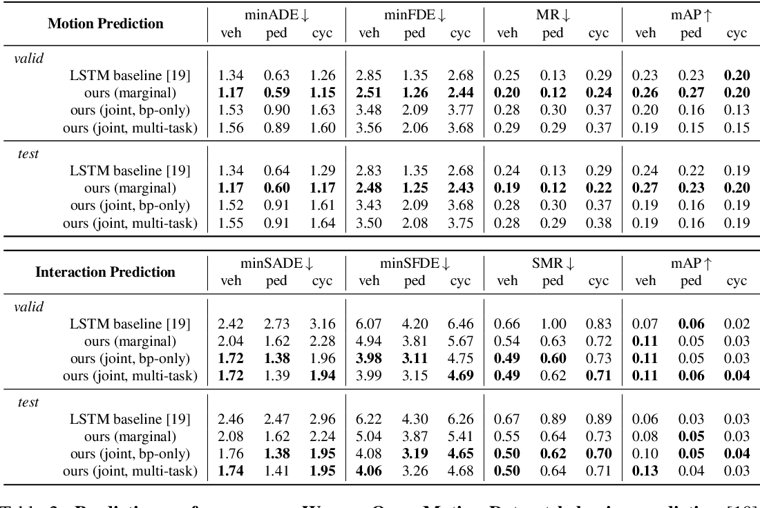Figure 3 for Scene Transformer: A unified multi-task model for behavior prediction and planning