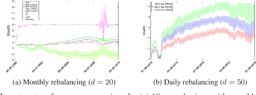 Figure 1 for Large scale continuous-time mean-variance portfolio allocation via reinforcement learning