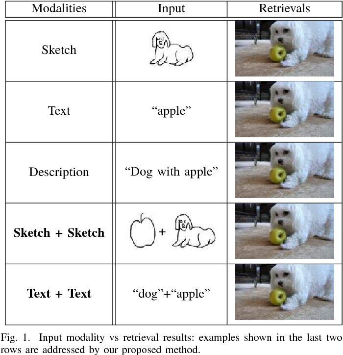 Figure 1 for Learning Cross-Modal Deep Embeddings for Multi-Object Image Retrieval using Text and Sketch