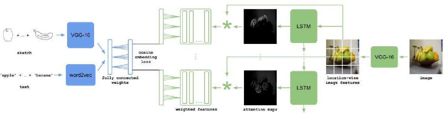 Figure 2 for Learning Cross-Modal Deep Embeddings for Multi-Object Image Retrieval using Text and Sketch