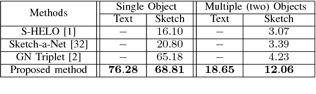Figure 4 for Learning Cross-Modal Deep Embeddings for Multi-Object Image Retrieval using Text and Sketch