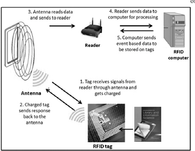 PDF] Implementation of RFID Technology at Defence Science Library