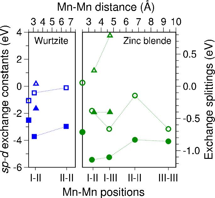 Figure 10 from Antiferromagnetic order in (Ga,Mn)N