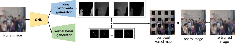 Figure 1 for Single Image Non-uniform Blur Kernel Estimation via Adaptive Basis Decomposition