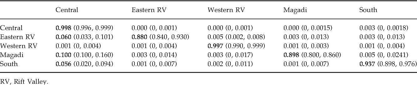 Table 1 from Landscape genetics of the key African acacia