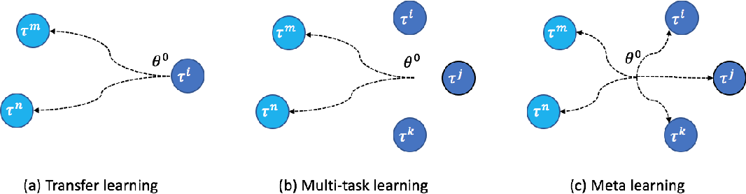 Figure 1 for Learning to Recommend via Meta Parameter Partition