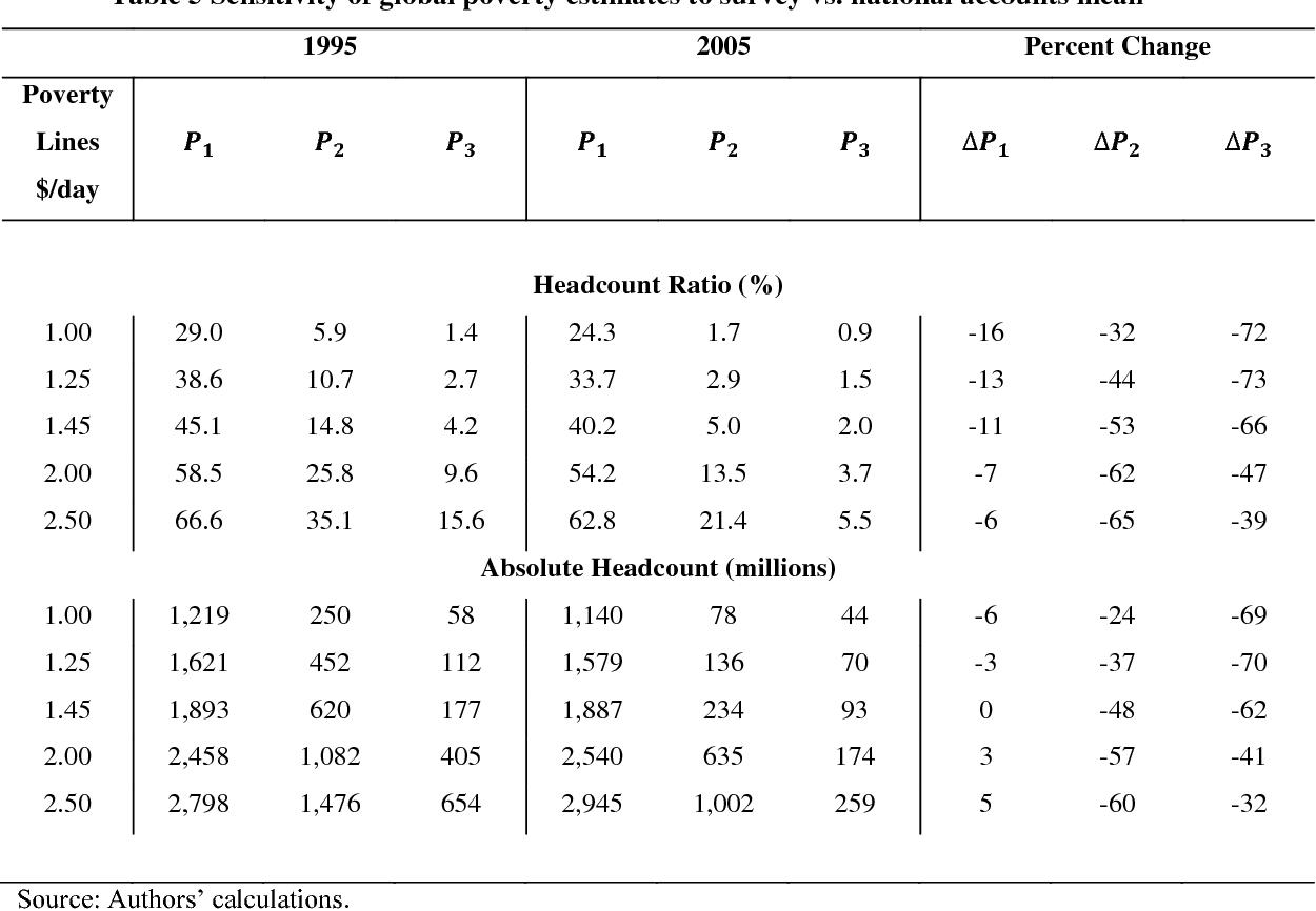 global poverty estimates minoiu camelia dhongde shatakshee