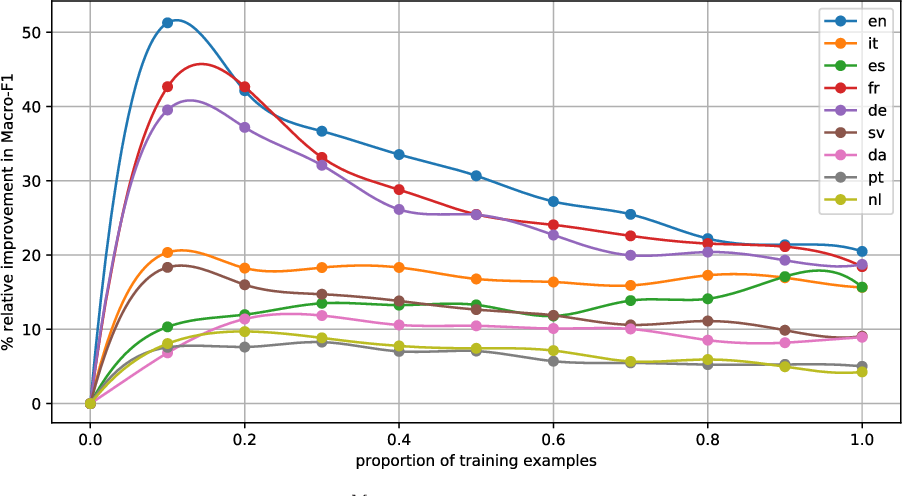 Figure 4 for Funnelling: A New Ensemble Method for Heterogeneous Transfer Learning and its Application to Polylingual Text Classification