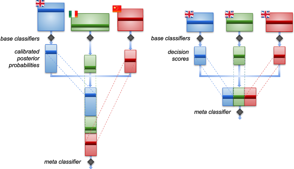 Figure 1 for Funnelling: A New Ensemble Method for Heterogeneous Transfer Learning and its Application to Cross-Lingual Text Classification