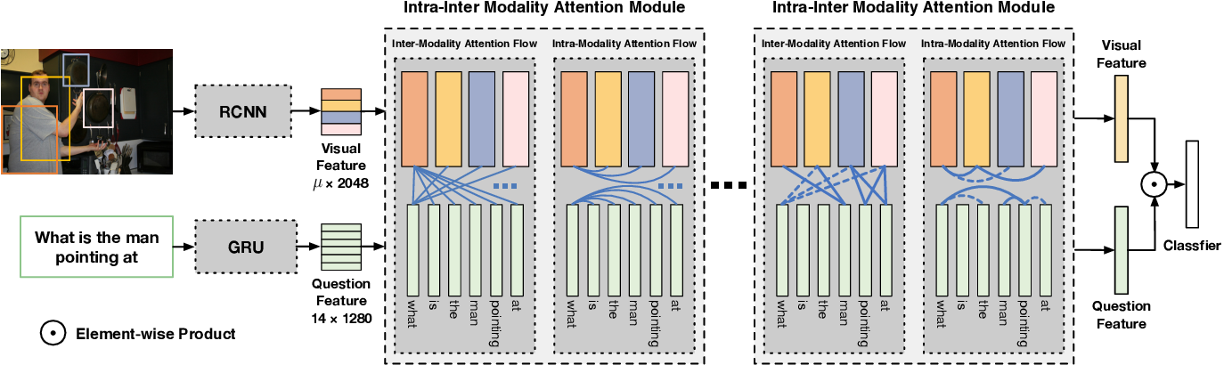 Figure 1 for Dynamic Fusion with Intra- and Inter- Modality Attention Flow for Visual Question Answering
