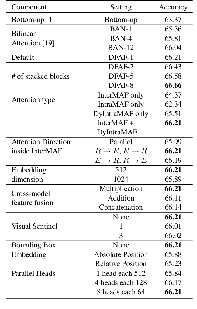 Figure 2 for Dynamic Fusion with Intra- and Inter- Modality Attention Flow for Visual Question Answering