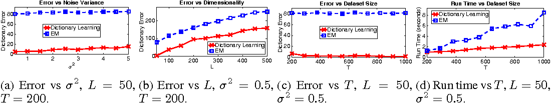 Figure 1 for A Dictionary Learning Approach for Factorial Gaussian Models