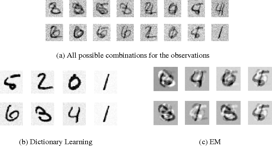 Figure 2 for A Dictionary Learning Approach for Factorial Gaussian Models